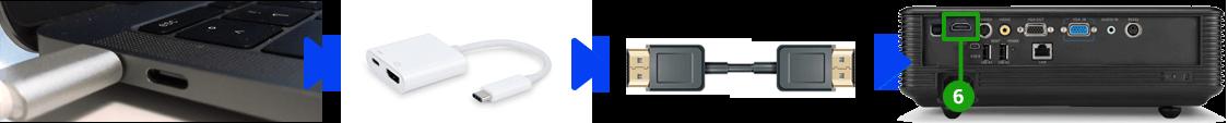 Beamer und Mac verbinden via USB Typ C