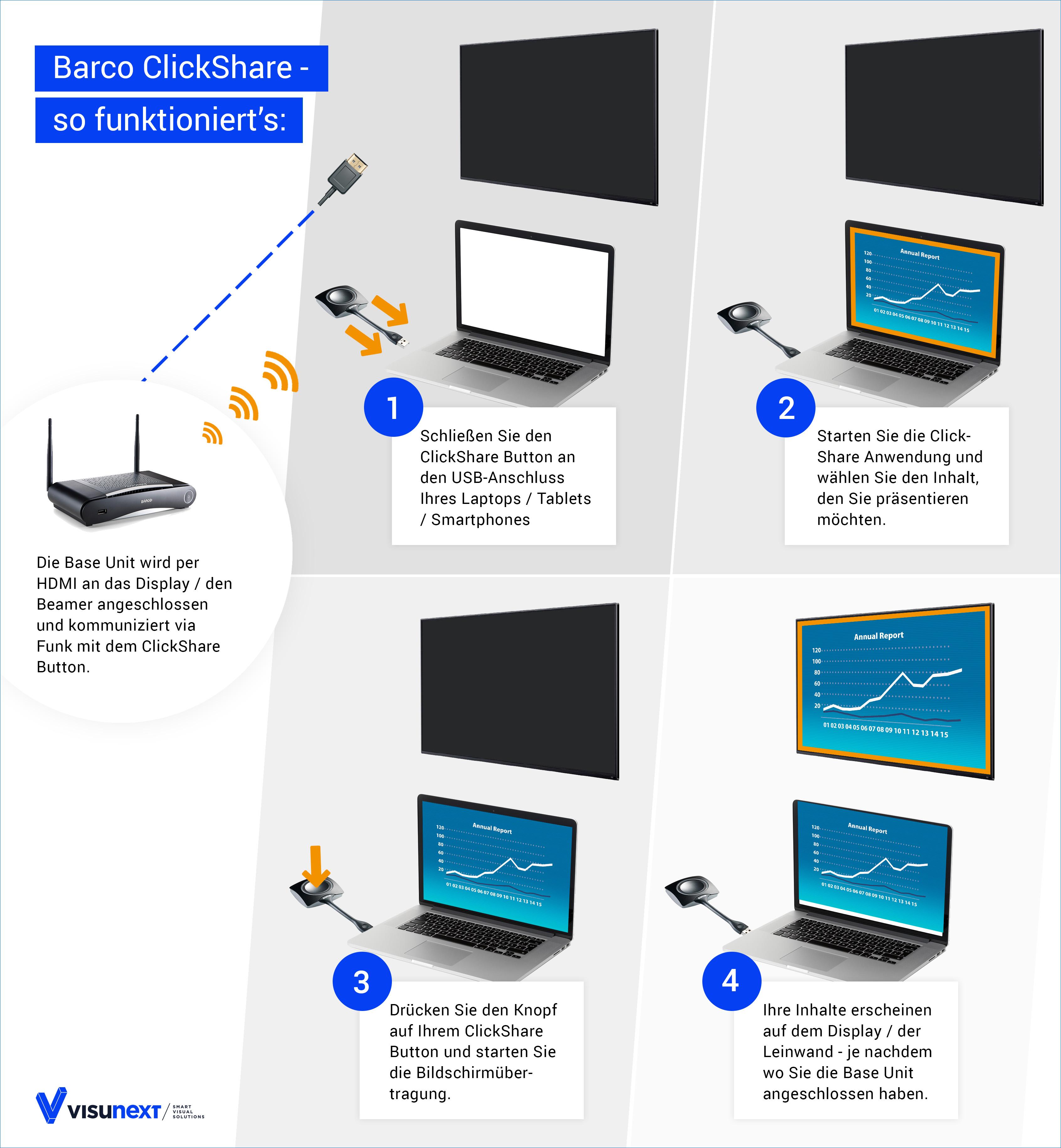 Die Funktionsweise der Barco ClickShare Systeme einfach erklärt