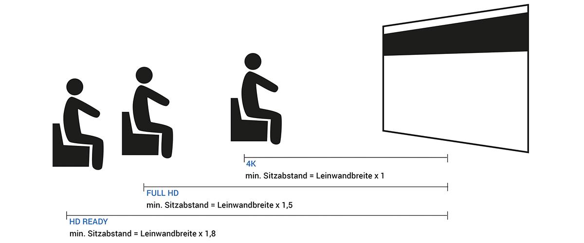 Optimaler Sitzabstand zwischen Beamer und Leinwand bei verschiedenen Aufloesungen