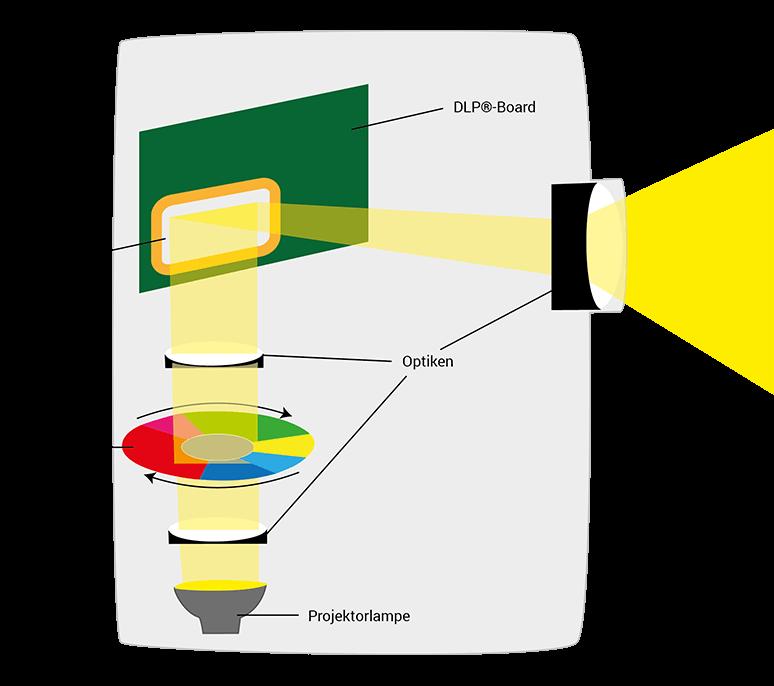 Funktionsweise der DLP-Technik eines Beamers