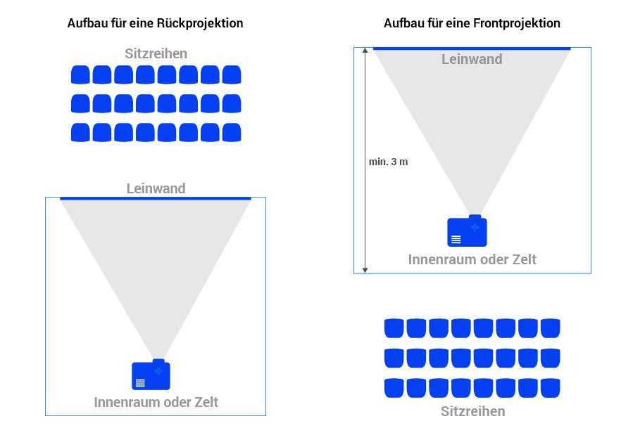 Aufbau für Rück- und Frontprojektion