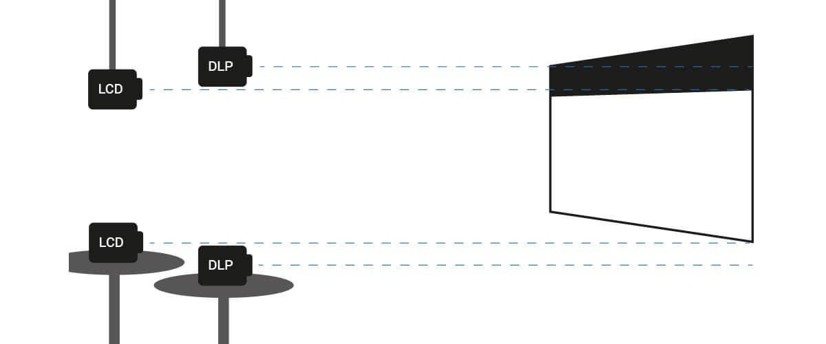 Optimale Platzierung eines Beamers zur Leinwand